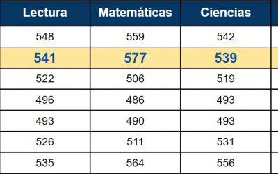 El colegio mejora sus resultados académicos y supera en promedio a 72 países según PISA